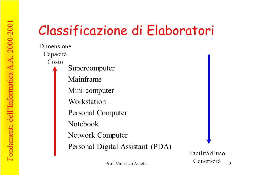 Fondamenti dell'Informatica A.A. 2000-2001 Prof. Vincenzo Auletta3 Classificazione di Elaboratori Supercomputer Mainframe Mini-computer Workstation Pe