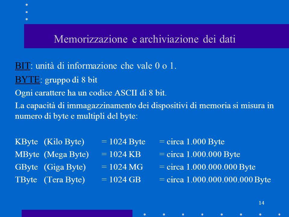 13 Struttura del personal computer CPU Memoria Centrale: ROM + RAM Memorie di massa: dischi rigidi (hard disk) dischetti (floppy disk) CD Rom video, stampante Tastiera Orologio
