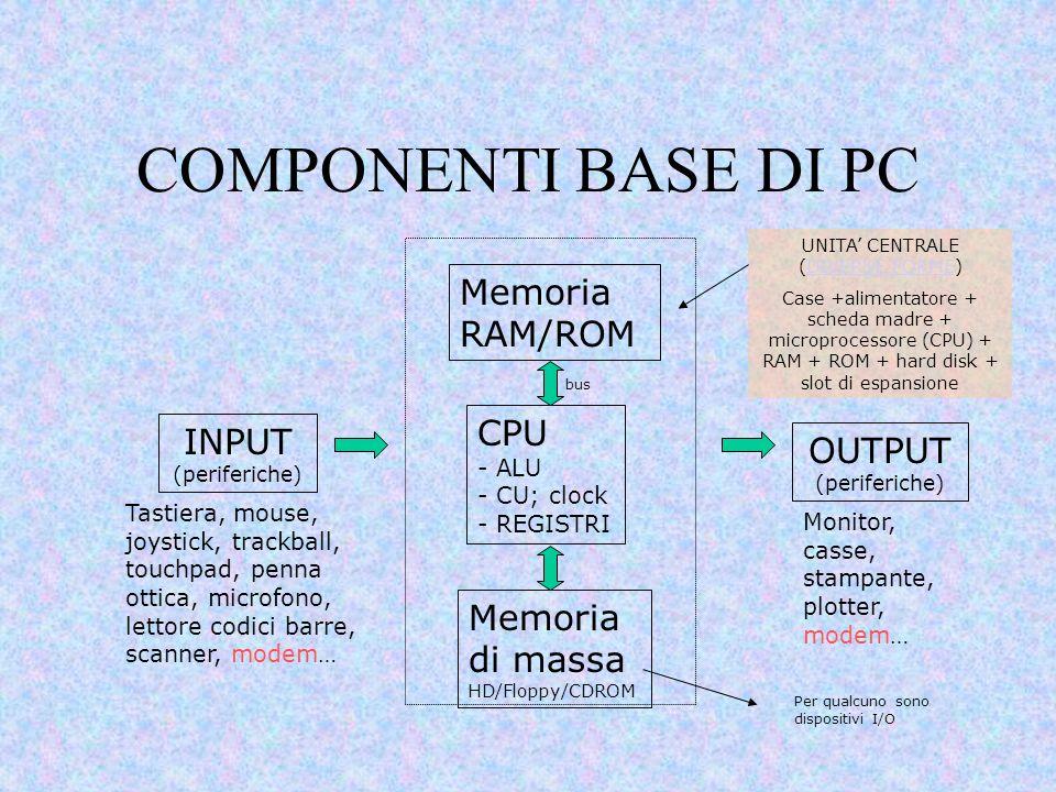 COMPONENTI BASE DI PC Tastiera, mouse, joystick, trackball, touchpad, penna ottica, microfono, lettore codici barre, scanner, modem… Monitor, casse, s