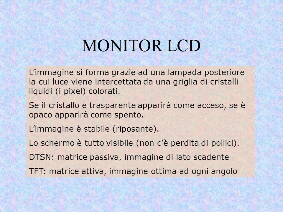 MONITOR LCD L'immagine si forma grazie ad una lampada posteriore la cui luce viene intercettata da una griglia di cristalli liquidi (i pixel) colorati
