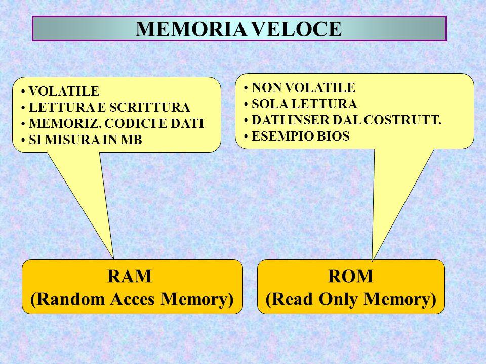 MEMORIA VELOCE RAM (Random Acces Memory) VOLATILE LETTURA E SCRITTURA MEMORIZ. CODICI E DATI SI MISURA IN MB ROM (Read Only Memory) NON VOLATILE SOLA