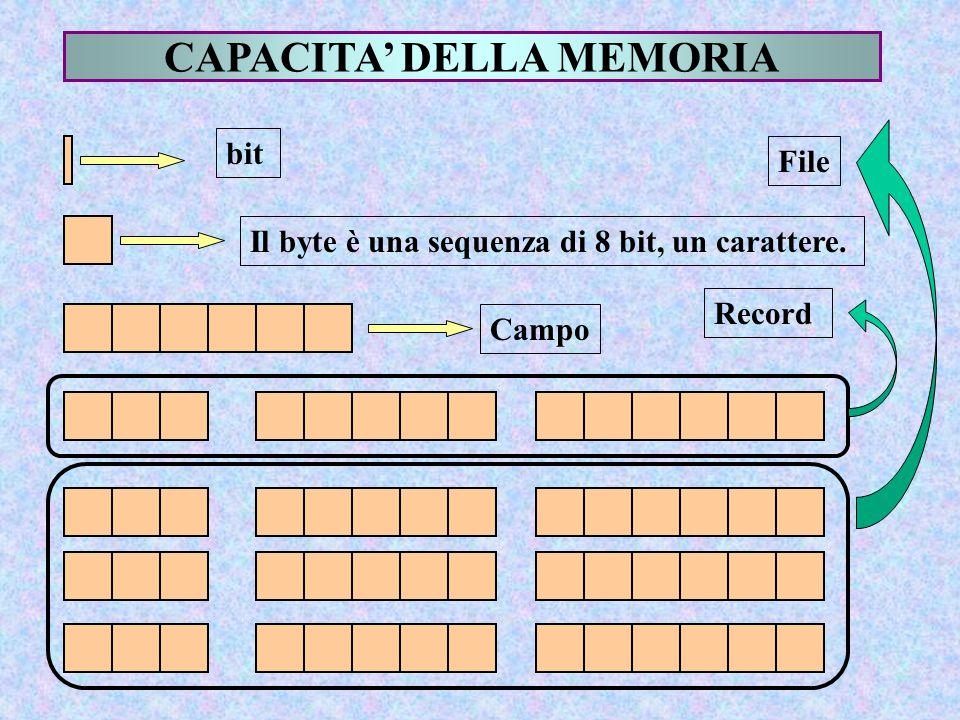 CAPACITA' DELLA MEMORIA bit Il byte è una sequenza di 8 bit, un carattere. Record Campo File