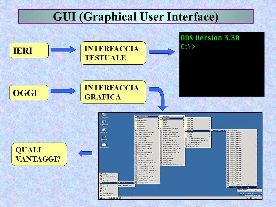 GUI (Graphical User Interface) IERI INTERFACCIA TESTUALE INTERFACCIA GRAFICA OGGI QUALI VANTAGGI?