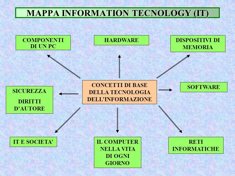 MAPPA INFORMATION TECNOLOGY (IT) CONCETTI DI BASE DELLA TECNOLOGIA DELL'INFORMAZIONE COMPONENTI DI UN PC HARDWAREDISPOSITIVI DI MEMORIA SOFTWARE RETI
