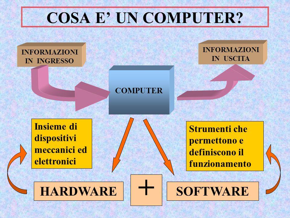 COSA E' UN COMPUTER? INFORMAZIONI IN INGRESSO COMPUTER INFORMAZIONI IN USCITA HARDWARE + SOFTWARE Insieme di dispositivi meccanici ed elettronici Stru