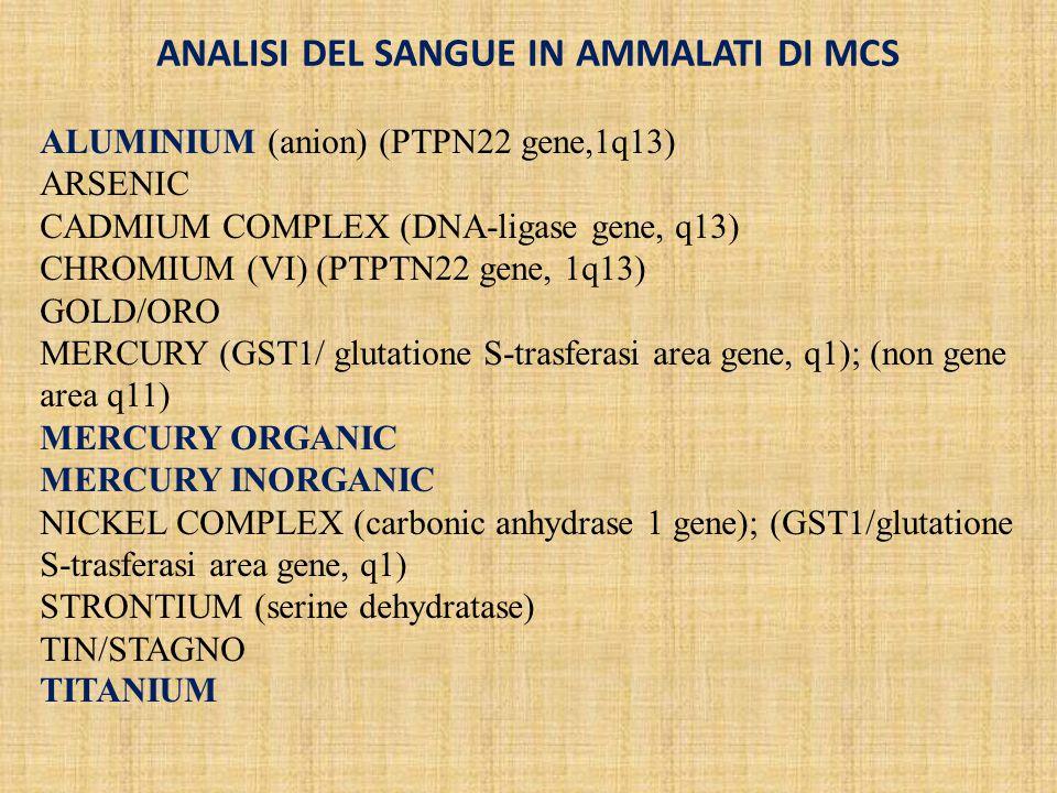 ALUMINIUM (anion) (PTPN22 gene,1q13) ARSENIC CADMIUM COMPLEX (DNA-ligase gene, q13) CHROMIUM (VI) (PTPTN22 gene, 1q13) GOLD/ORO MERCURY (GST1/ glutatione S-trasferasi area gene, q1); (non gene area q11) MERCURY ORGANIC MERCURY INORGANIC NICKEL COMPLEX (carbonic anhydrase 1 gene); (GST1/glutatione S-trasferasi area gene, q1) STRONTIUM (serine dehydratase) TIN/STAGNO TITANIUM ANALISI DEL SANGUE IN AMMALATI DI MCS