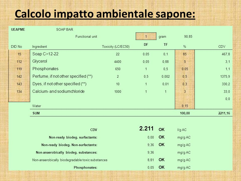 Calcolo impatto ambientale sapone: UEAPMESOAP BAR Functional unit 1gram90,85 DID NoIngredientToxicity (LC/EC50) DFTF % CDV 15 Soap C>12-22 220,050,18593,6467,8 112 Glycerol 44000,050,8855,53,1 119 Phosphonates 65010,50,050,11,1 142 Perfume, if not other specified (**) 20,50,0020,50,61375,9 143 Dyes, if not other specified (**) 1010,010,3 330,2 134 Calcium- and sodiumchloride 10001133,333,0 0,0 Water 9,15 SUM 100,002211,16 CDV 2.211 OK l/g AC Non-ready biodeg.