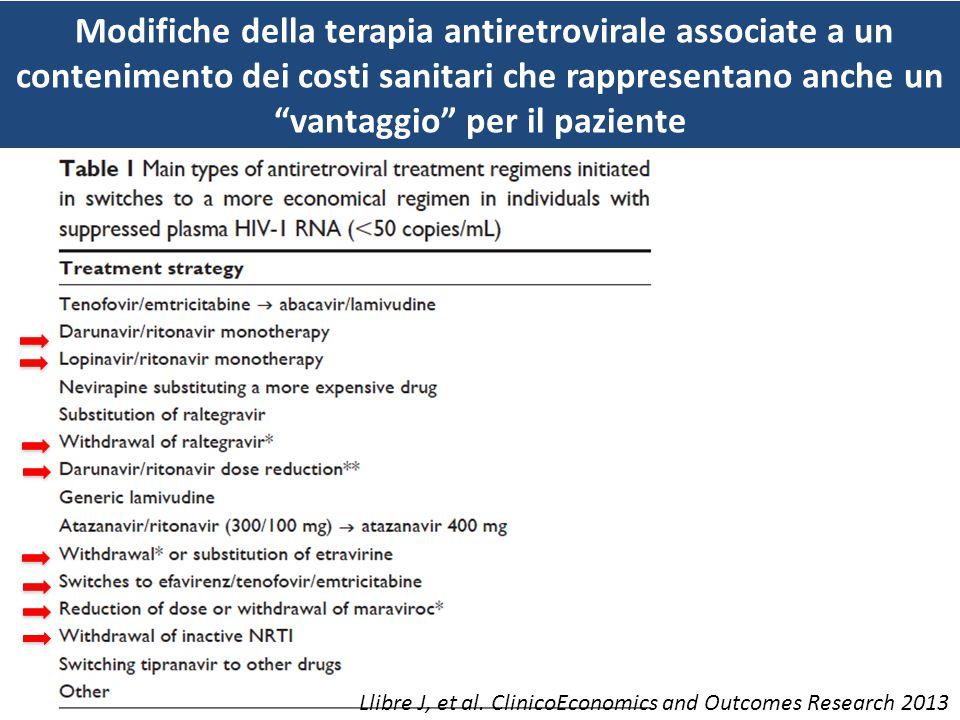 Modifiche della terapia antiretrovirale effettuati nel contesto di una soppressione virologica associati a un contenimento dei costi sanitari