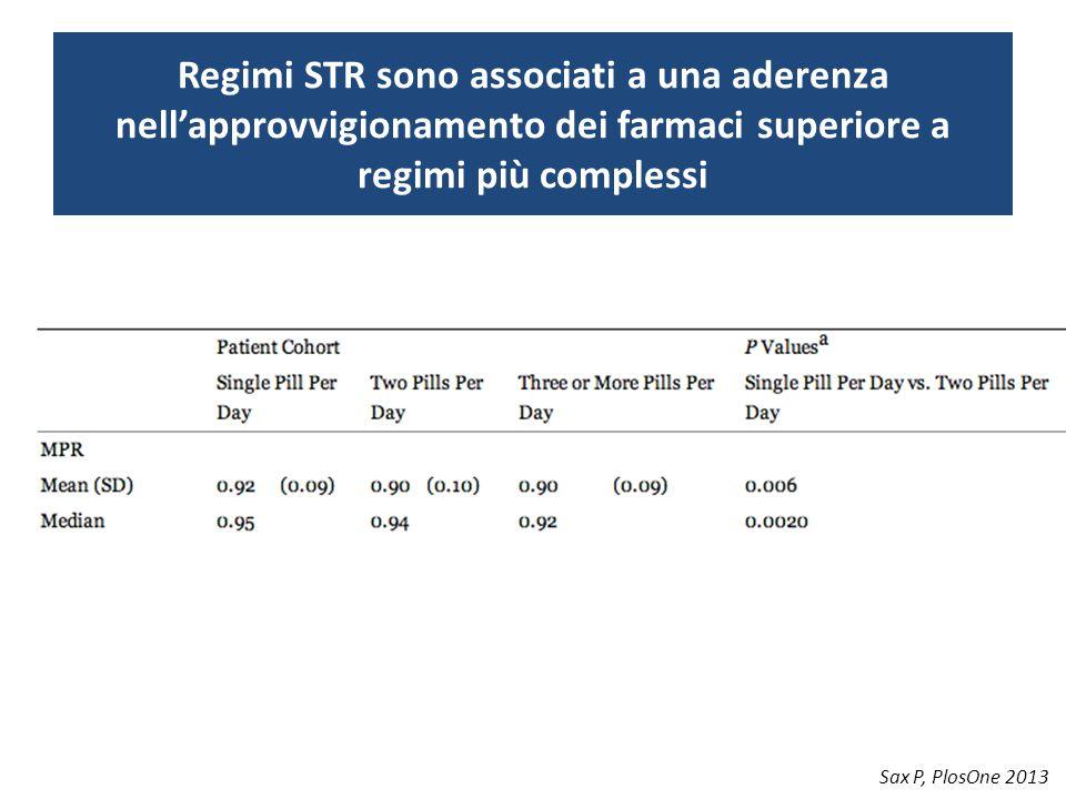 Regimi STR sono associati a una aderenza nell'approvvigionamento dei farmaci superiore a regimi più complessi Sax P, PlosOne 2013