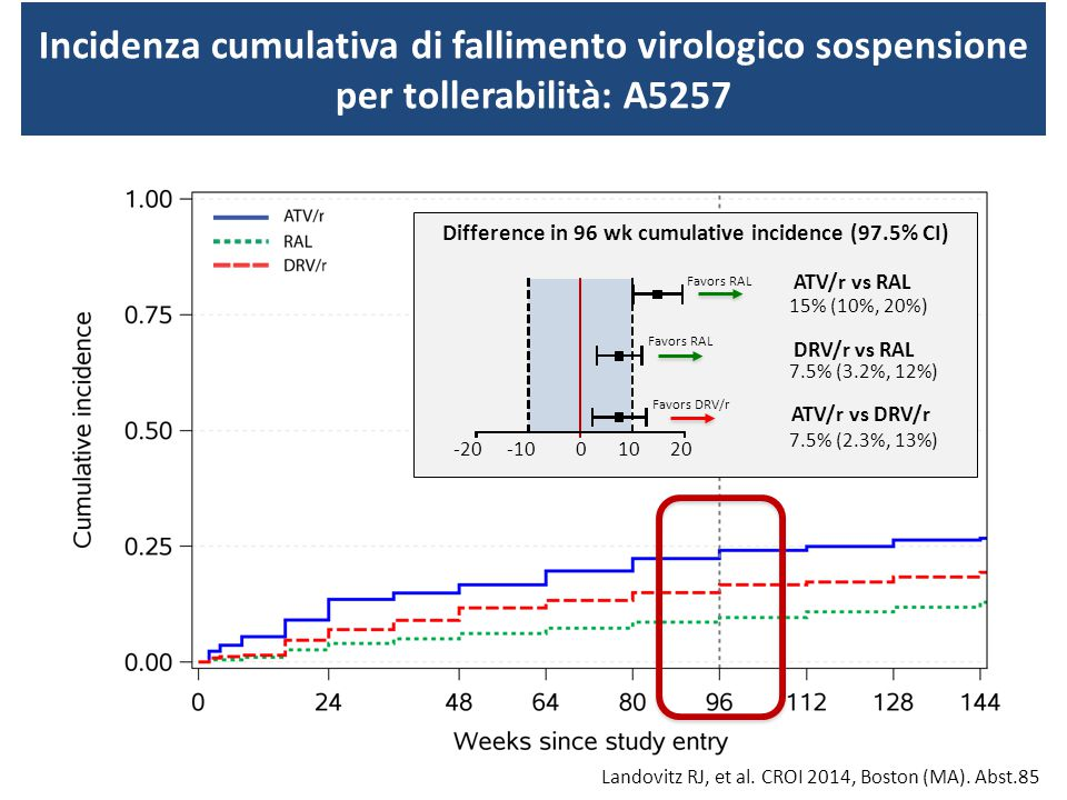 Incidenza cumulativa di fallimento virologico sospensione per tollerabilità: A5257 Difference in 96 wk cumulative incidence (97.5% CI) -200-10 1020 15