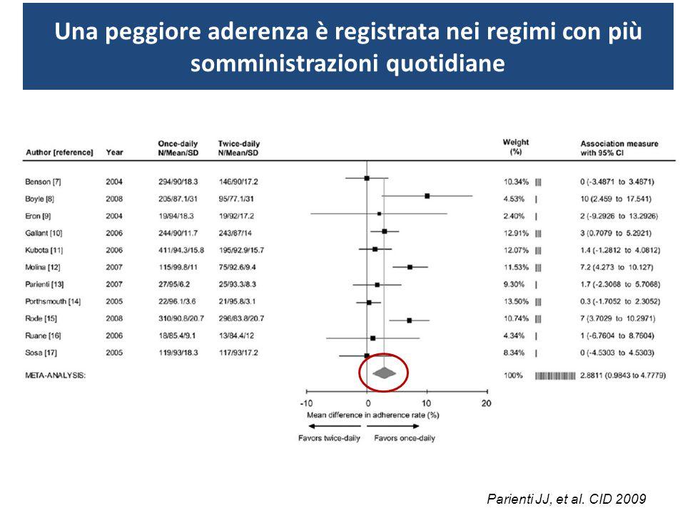L'aderenza è inferiore anche in regimi con più di una pillola (N=151) (N=607) % INMI, personal data