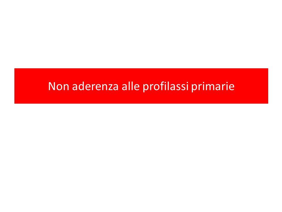Non aderenza alle profilassi primarie: criticità Aumentato rischio di infezioni opportunistiche (PCP; toxoplasmosi cerebrale, MAC) ….
