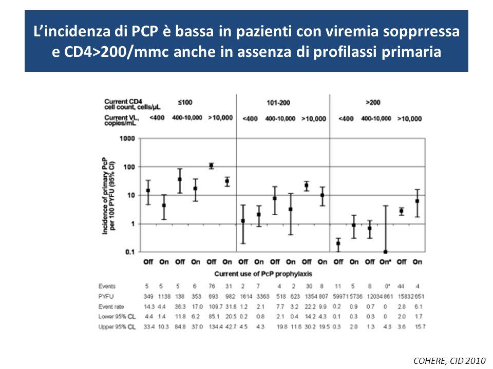 Fattori di rischio per la non aderenza all'assunzione delle profilassi primarie Polifarmacologia Alterazioni neurocognitive Scarsa comprensione della rilevanza.....
