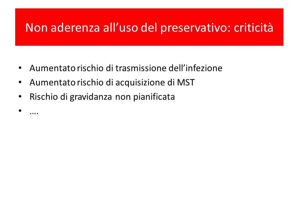 Non aderenza all'uso del preservativo: criticità Aumentato rischio di trasmissione dell'infezione Aumentato rischio di acquisizione di MST Rischio di