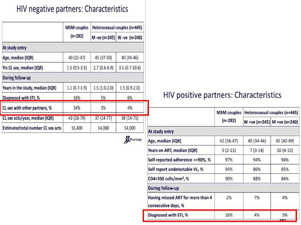 Tasso di trasmissione dell'infezione da HIV in base alla tipo di rapporto sessuale