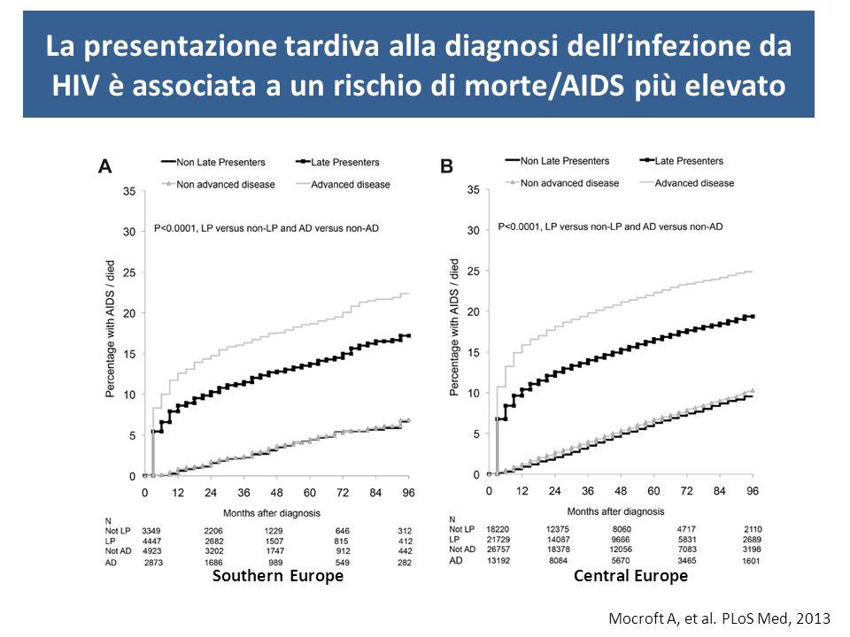 La proporzione di soggetti che iniziano la terapia antiretrovirale nei 30 giorni dalla diagnosi di un evento AIDS-associato aumentano in epoca più recente Cingolani A, et al.