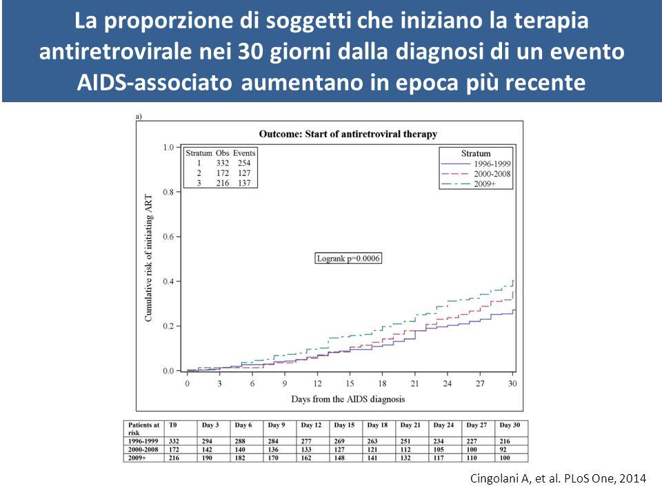Il tempo necessario al raggiungimento della soppressione virologica è fortemente influenzato dal livello di carica virale pre-trattamento 012243648 Time (weeks) Pre-HAART viremia ranges (copies/mL) No.