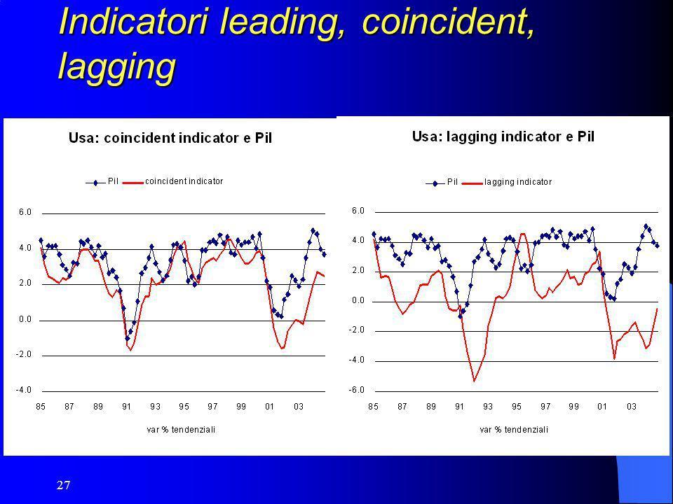27 Indicatori leading, coincident, lagging