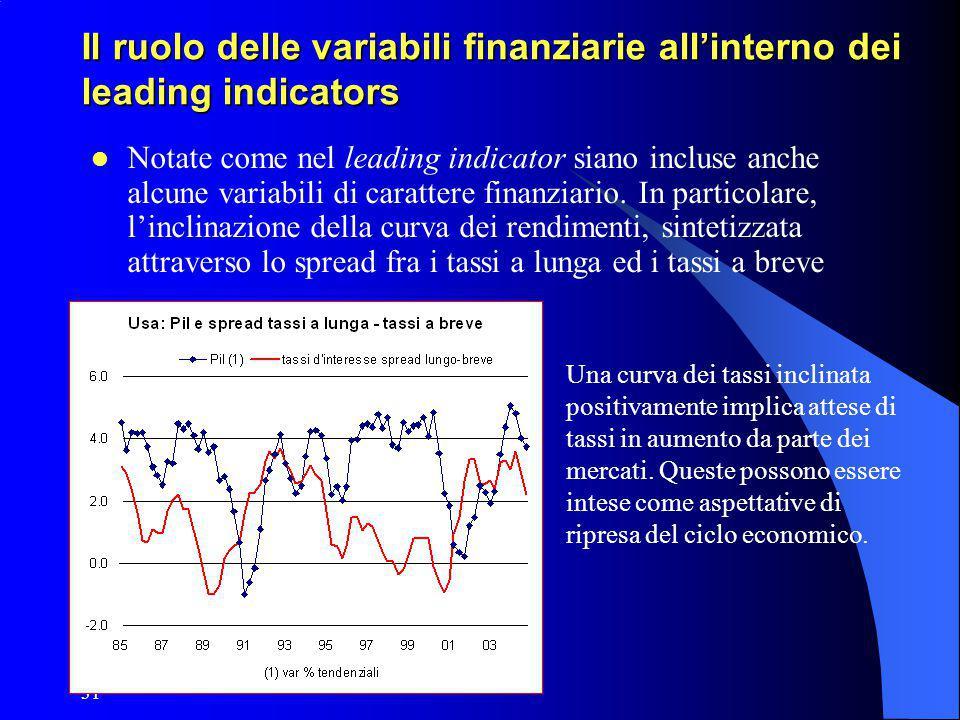 31 Il ruolo delle variabili finanziarie all'interno dei leading indicators Notate come nel leading indicator siano incluse anche alcune variabili di c