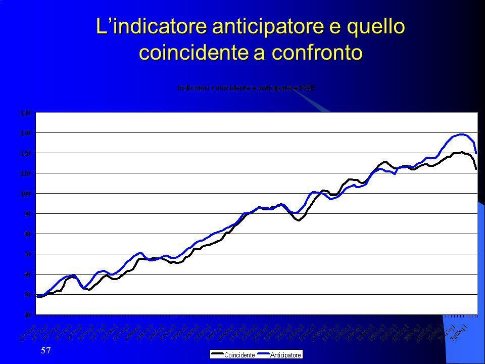 57 L'indicatore anticipatore e quello coincidente a confronto