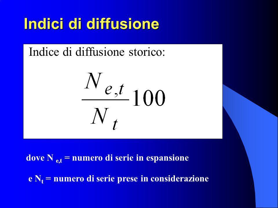 Indici di diffusione Indice di diffusione corrente: dove N e,t = numero di serie in espansione (variazione effettiva positiva rispetto all intervallo precedente) e N s,t = numero di serie stazionarie (nessuna variazione rispetto all intervallo precedente)
