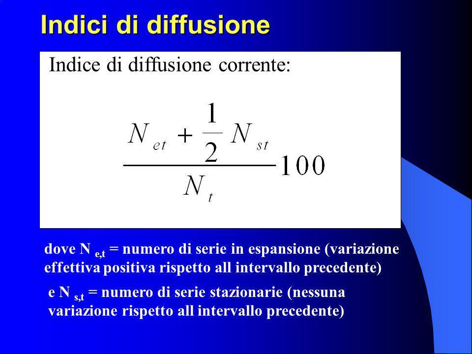 50 La costruzione dell'indicatore coincidente per il ciclo italiano (2) Vengono in questo modo scelte sei serie storiche che verranno effettivamente utilizzate per la costruzione dell'indicatore composito, ossia: 1.