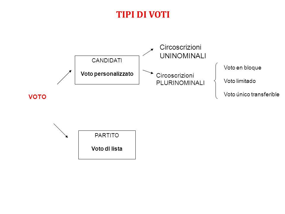 TIPI DI VOTI VOTO CANDIDATI Voto personalizzato PARTITO Voto dI lista Circoscrizioni UNINOMINALI Circoscrizioni PLURINOMINALI Voto en bloque Voto limi