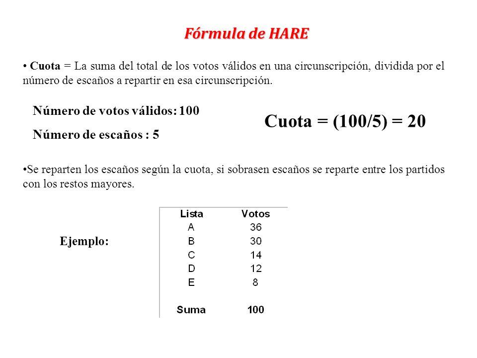 Ejemplo: Fórmula de HARE Cuota = La suma del total de los votos válidos en una circunscripción, dividida por el número de escaños a repartir en esa ci