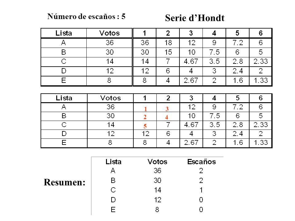 Número de escaños : 5 Serie d'Hondt 1 2 4 3 5 Resumen: