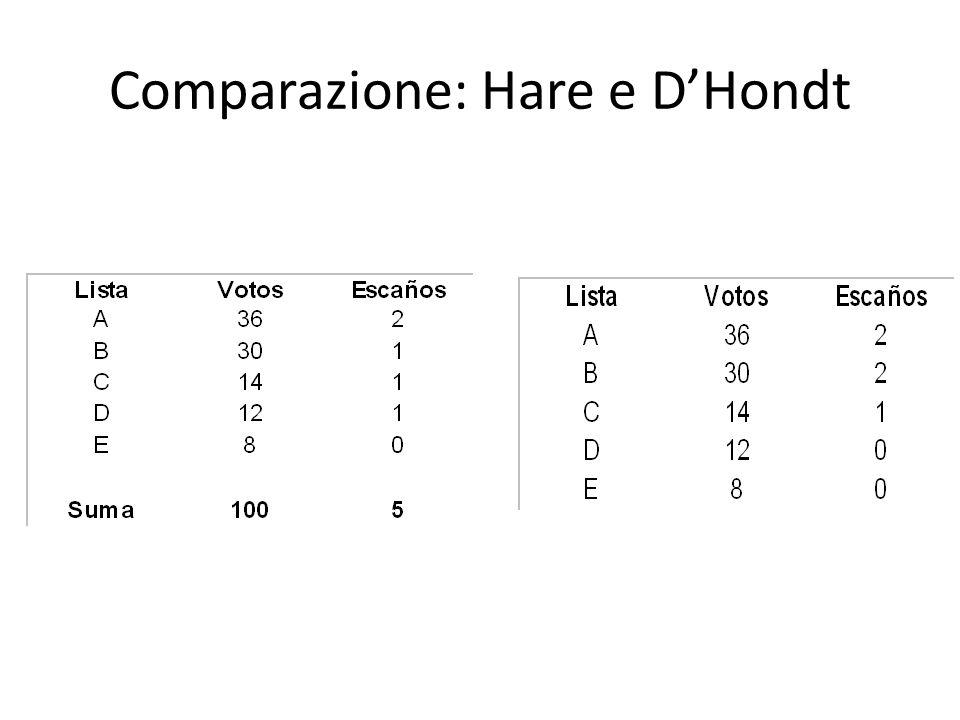 Comparazione: Hare e D'Hondt