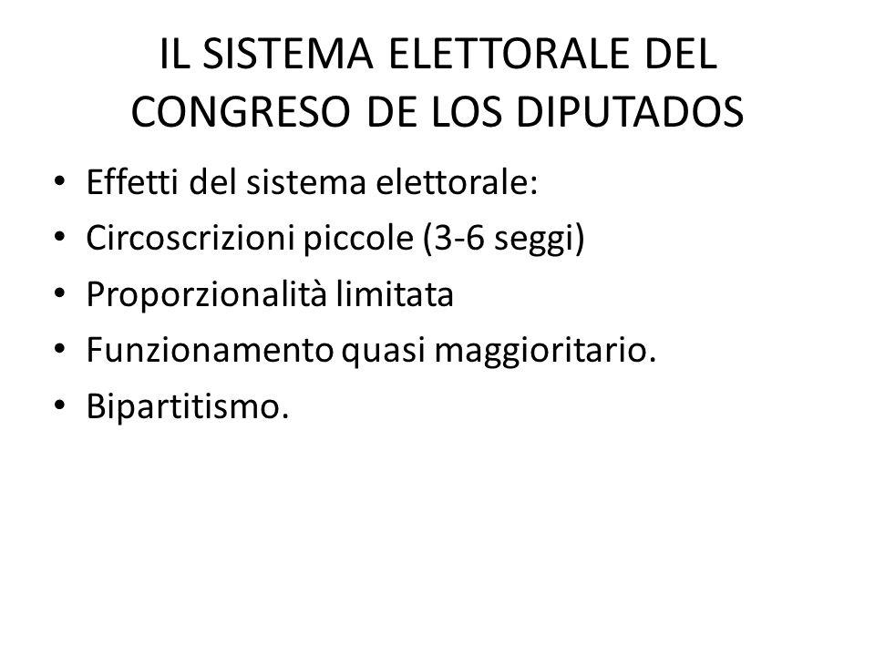 IL SISTEMA ELETTORALE DEL CONGRESO DE LOS DIPUTADOS Effetti del sistema elettorale: Circoscrizioni piccole (3-6 seggi) Proporzionalità limitata Funzio