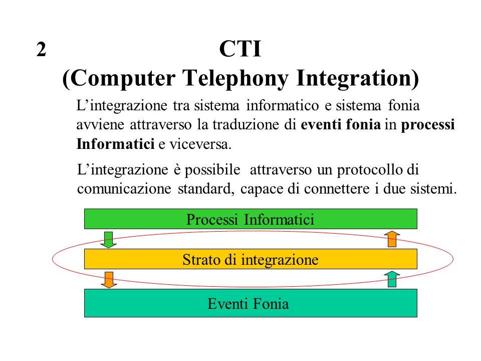 CTI (Computer Telephony Integration) L'integrazione tra sistema informatico e sistema fonia avviene attraverso la traduzione di eventi fonia in proces