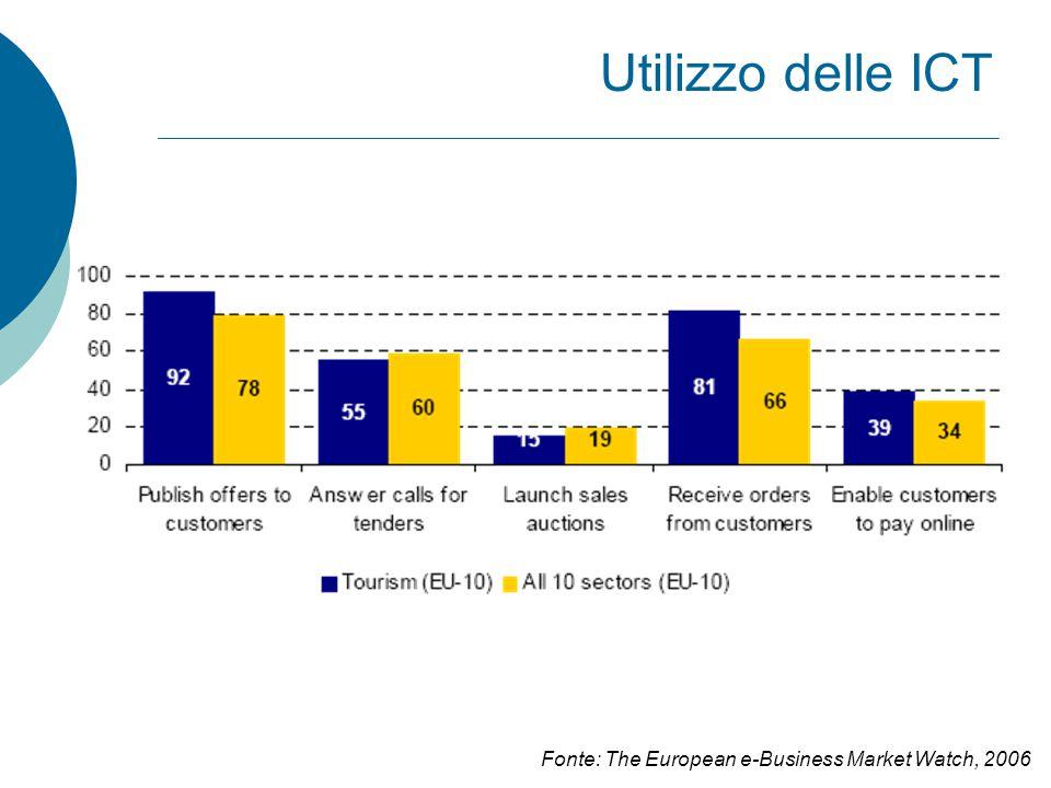 Utilizzo delle ICT Fonte: The European e-Business Market Watch, 2006