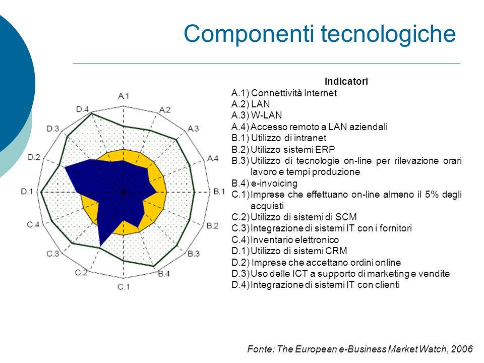 Componenti tecnologiche Indicatori A.1) Connettività Internet A.2) LAN A.3) W-LAN A.4) Accesso remoto a LAN aziendali B.1) Utilizzo di intranet B.2)Utilizzo sistemi ERP B.3)Utilizzo di tecnologie on-line per rilevazione orari lavoro e tempi produzione B.4) e-invoicing C.1)Imprese che effettuano on-line almeno il 5% degli acquisti C.2)Utilizzo di sistemi di SCM C.3)Integrazione di sistemi IT con i fornitori C.4)Inventario elettronico D.1)Utilizzo di sistemi CRM D.2) Imprese che accettano ordini online D.3)Uso delle ICT a supporto di marketing e vendite D.4)Integrazione di sistemi IT con clienti Fonte: The European e-Business Market Watch, 2006