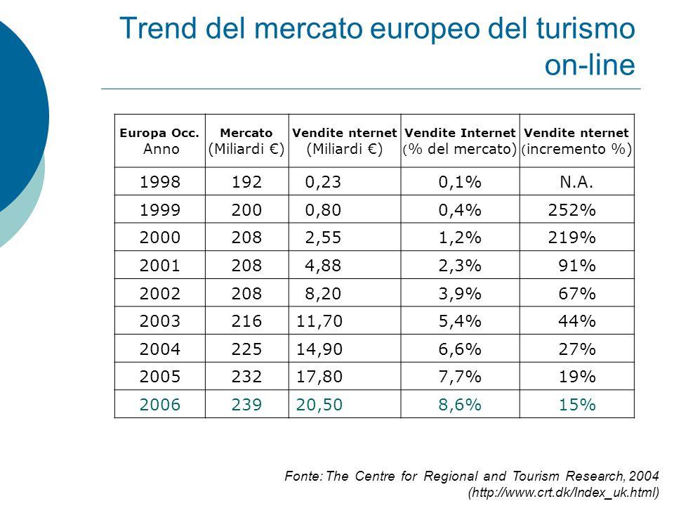 Trend del mercato europeo del turismo on-line Europa Occ.