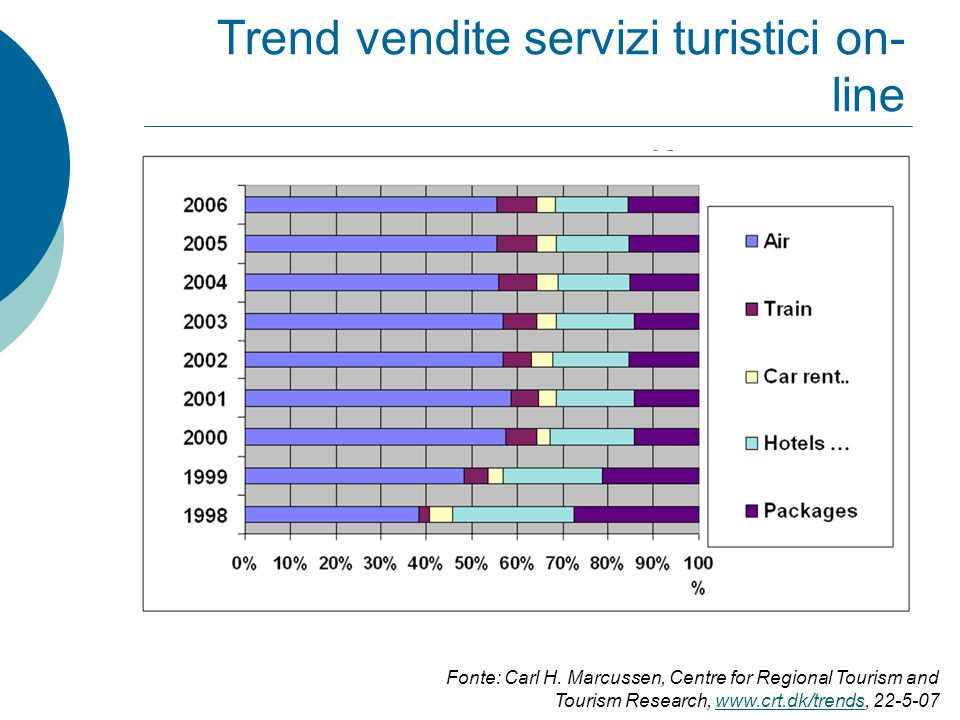 Trend vendite servizi turistici on- line Fonte: Carl H. Marcussen, Centre for Regional Tourism and Tourism Research, www.crt.dk/trends, 22-5-07www.crt