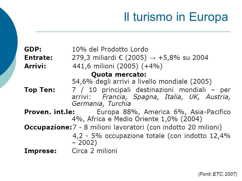 Il turismo in Europa GDP: 10% del Prodotto Lordo Entrate: 279,3 miliardi € (2005) → +5,8% su 2004 Arrivi:441,6 milioni (2005) (+4%) Quota mercato: 54,6% degli arrivi a livello mondiale (2005) Top Ten:7 / 10 principali destinazioni mondiali – per arrivi: Francia, Spagna, Italia, UK, Austria, Germania, Turchia Proven.