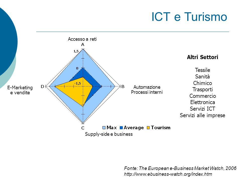 Altre tecnologie e applicazioni  Mobile / Wireless  CRM  ERP  e-procurement