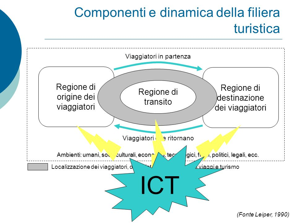 Contributo ICT BACK END FRONT END CUSTOMER IT CRS Anni '60 GDS Anni '80 INTERNET Anni '90