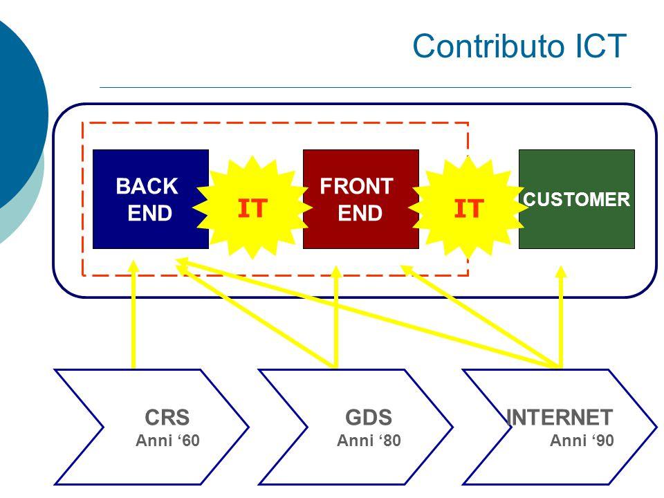 Internet – 10 proprietà  Tecnologia di mediazione  Universalità  Esternalità di rete  Canale di distribuzione  Utilizzo del tempo  Riduzione delle asimmetrie informative  Capacità virtuale infinita  Standard comune a basso costo  Distruzione creativa  Riduzione dei costi di transazione