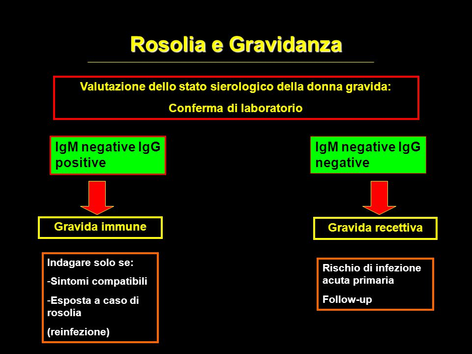 Rosolia e Gravidanza Valutazione dello stato sierologico della donna gravida: Conferma di laboratorio IgM negative IgG positive IgM negative IgG negat