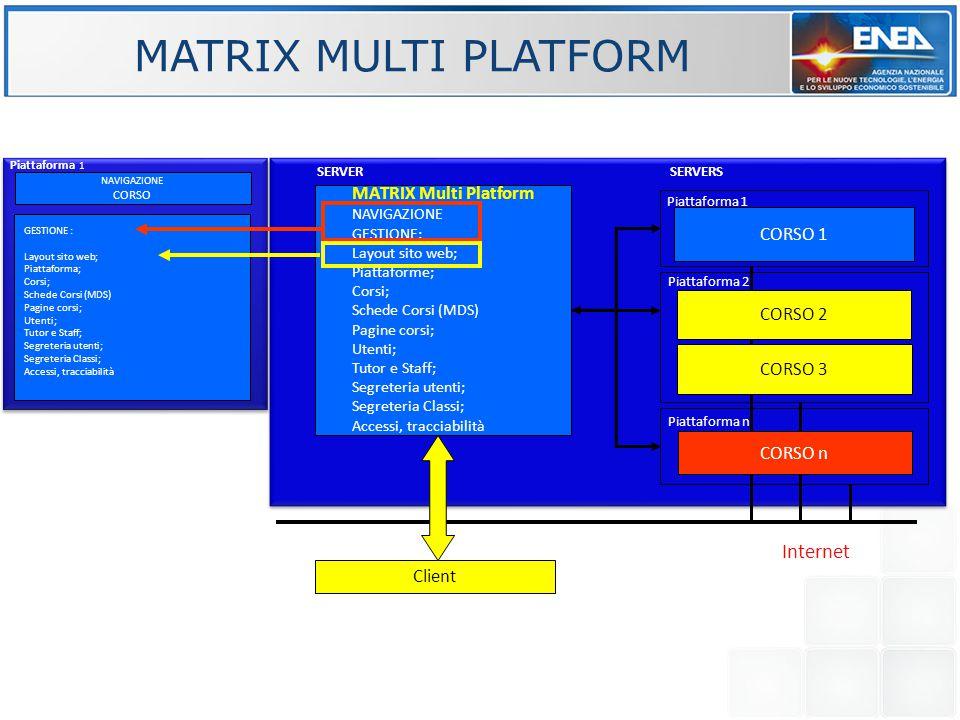 MATRIX MULTI PLATFORM MATRIX Multi Platform NAVIGAZIONE GESTIONE: Layout sito web; Piattaforme; Corsi; Schede Corsi (MDS) Pagine corsi; Utenti; Tutor e Staff; Segreteria utenti; Segreteria Classi; Accessi, tracciabilità CORSO 1 Client CORSO 2 CORSO 3 CORSO n Piattaforma 1 Internet Piattaforma 2 Piattaforma n SERVERSSERVER NAVIGAZIONE CORSO Piattaforma 1 GESTIONE : Layout sito web; Piattaforma; Corsi; Schede Corsi (MDS) Pagine corsi; Utenti; Tutor e Staff; Segreteria utenti; Segreteria Classi; Accessi, tracciabilità