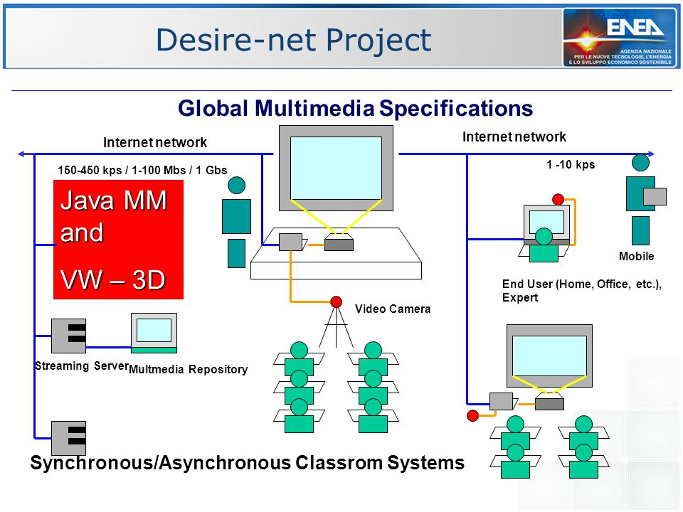Desire-net Project Internet network Multimedia Class Room Multmedia Repository Streaming Server End User (Home, Office, etc.), Expert Remote access via modem 56 kps Global Multimedia Specifications Synchronous/Asynchronous Classrom Systems Internet network Multimedia Class Room 150-450 kps / 1-100 Mbs / 1 Gbs 1 -10 kps Java MM and VW – 3D Mobile Video Camera