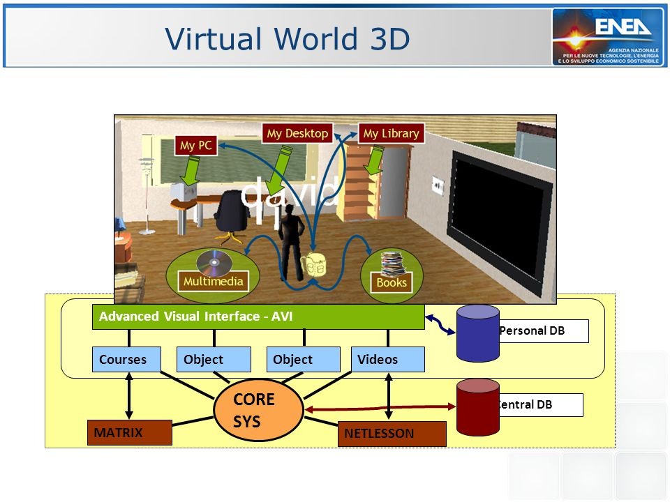 Virtual World 3D My Space Personal DB Central DB Advanced Visual Interface - AVI Courses MATRIX CORE SYS ObjectVideos NETLESSON Object