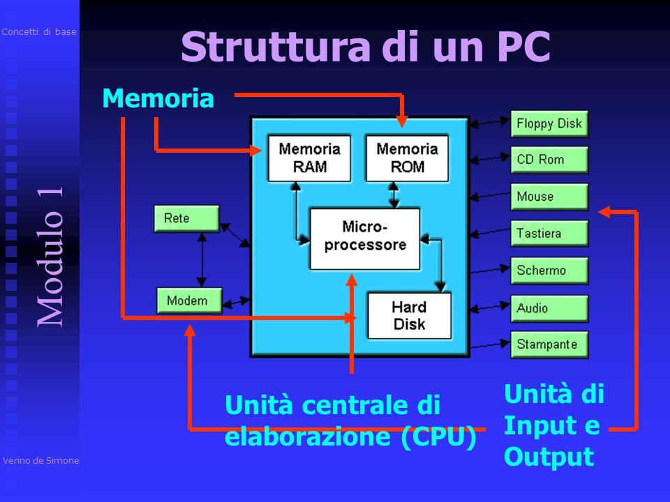 Il cuore del Personal Computer è costituito da una scatola (CASE) nella quale sono alloggiati: MOTHERBOARD MOTHERBOARD CPU CPU La Memoria Centrale La