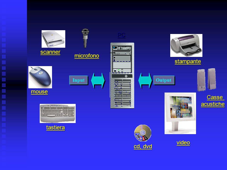 1.2.2 Dispositivi periferici di Input/Output Verino de Simone Modulo 1 Concetti di base