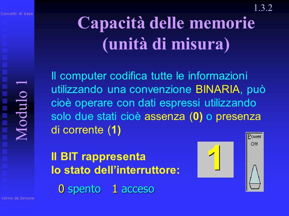 1.3.2 Verino de Simone Modulo 1 Concetti di base ROM Viene utilizzata per la registrazione di un programma particolare (FIRMWARE) che permette l'esecu