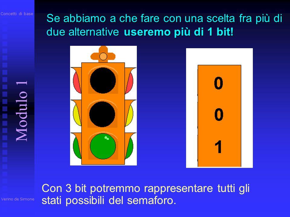 BIT: (binary digit, numero binario) è la più piccola unità di memorizzazione e può assumere solo due valori: 0 ed 1. Verino de Simone Modulo 1 Concett