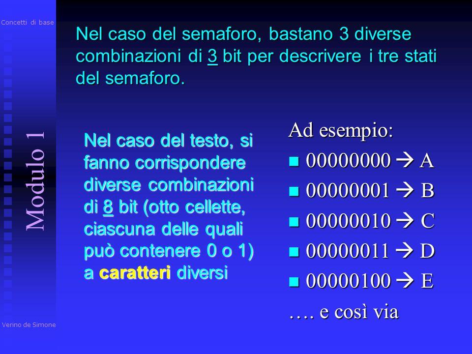 Con 8 bit, è possibile rappresentare la scelta fra 256 alternative diverse (2 8 =256) da 00000000… da 00000000… …a 11111111 …a 11111111 passando per t