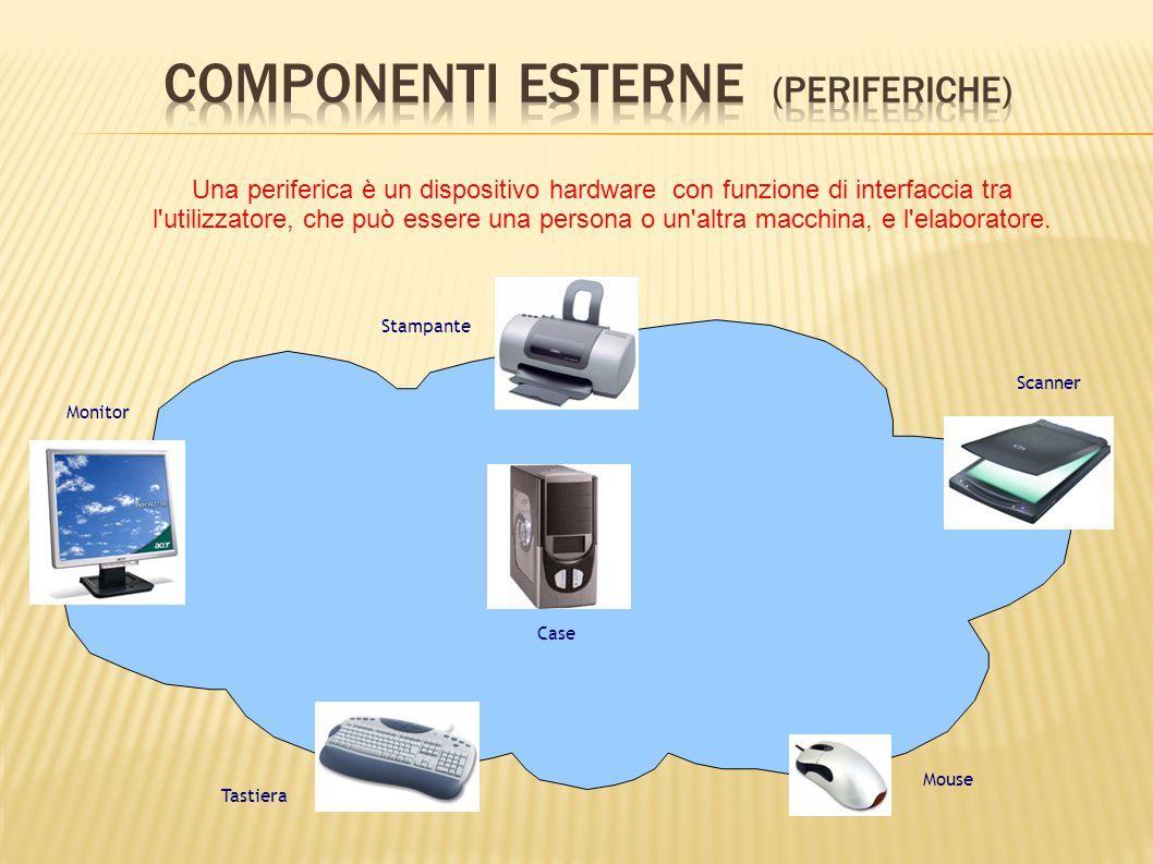 Case Monitor Tastiera Mouse Stampante Una periferica è un dispositivo hardware con funzione di interfaccia tra l'utilizzatore, che può essere una pers
